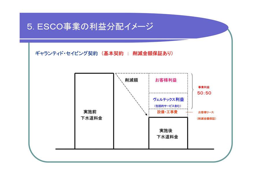 5.ESCO事業の利益配分イメージ